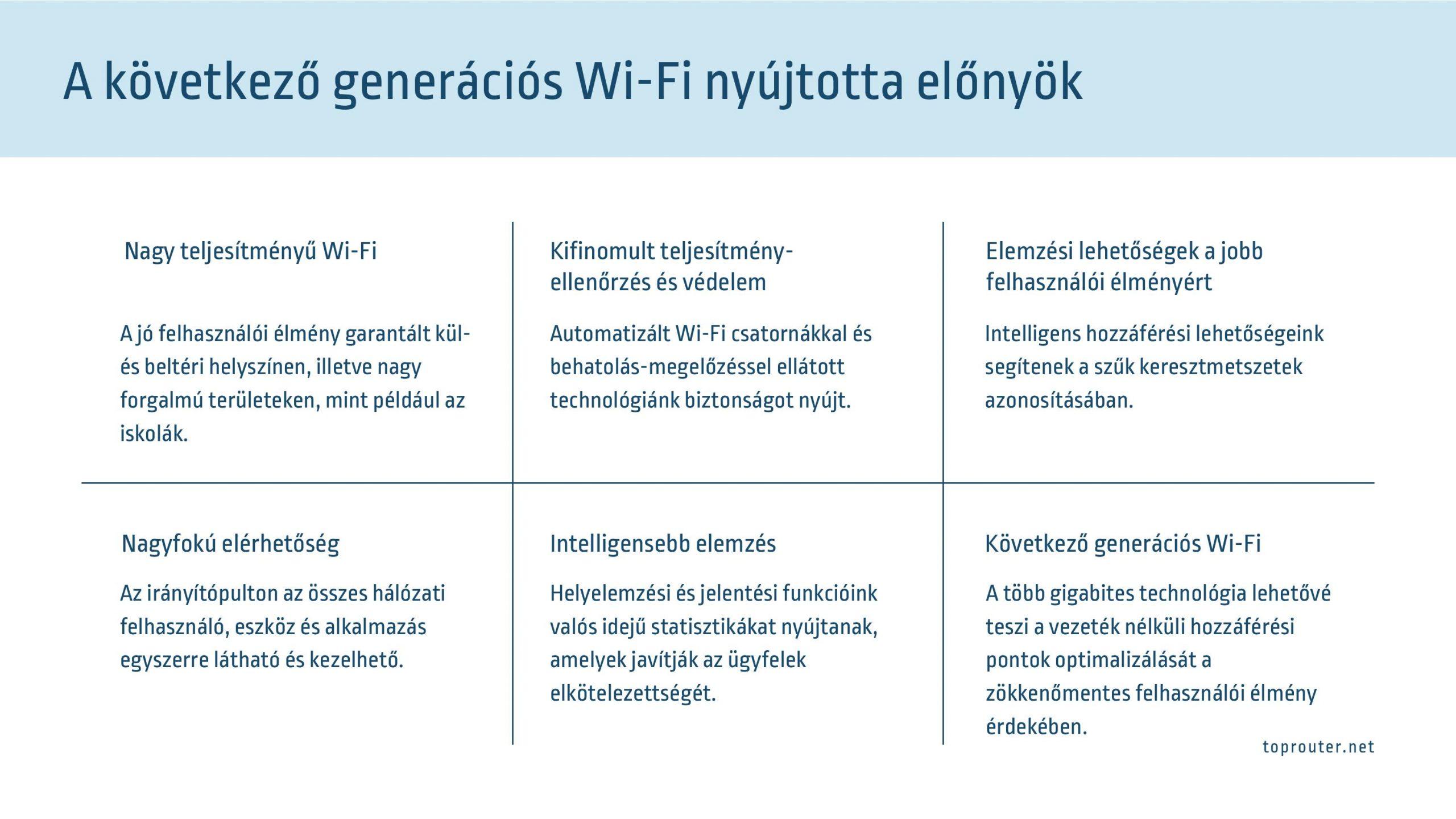uj generacios wifi elonyok